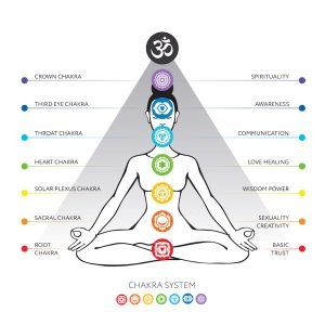 Sunday School:  The Chakras @ The Healing & Learning Center | Elmira | New York | United States